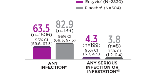Infection data